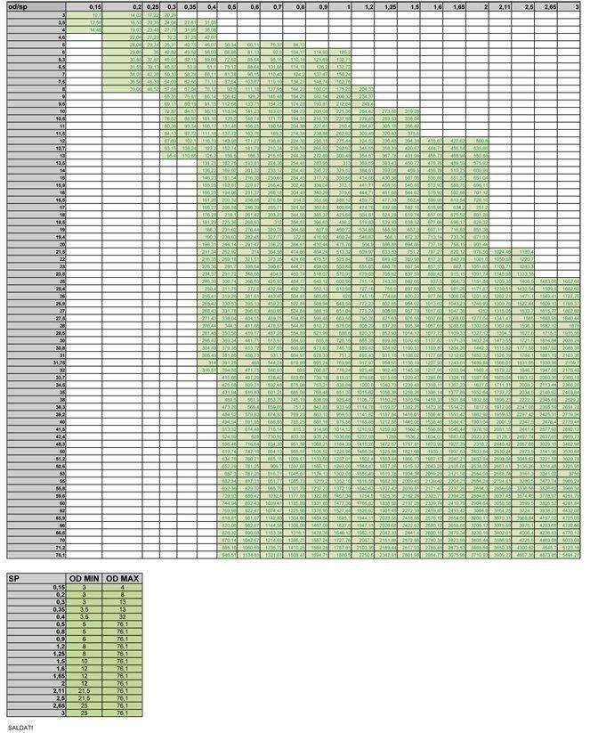 tabella dimensionale dei tubi in acciaio saldati